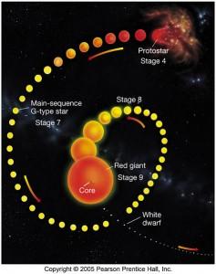 stellarEvolution