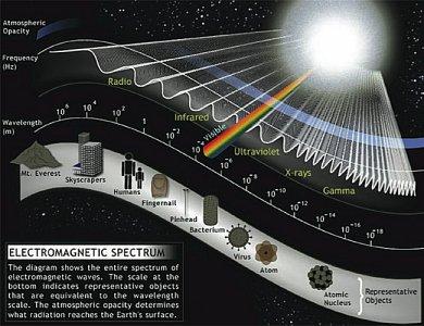 em_spectrum