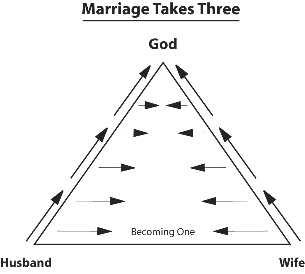 Top 5 Ways to Have a Healthy, Successful Marriage